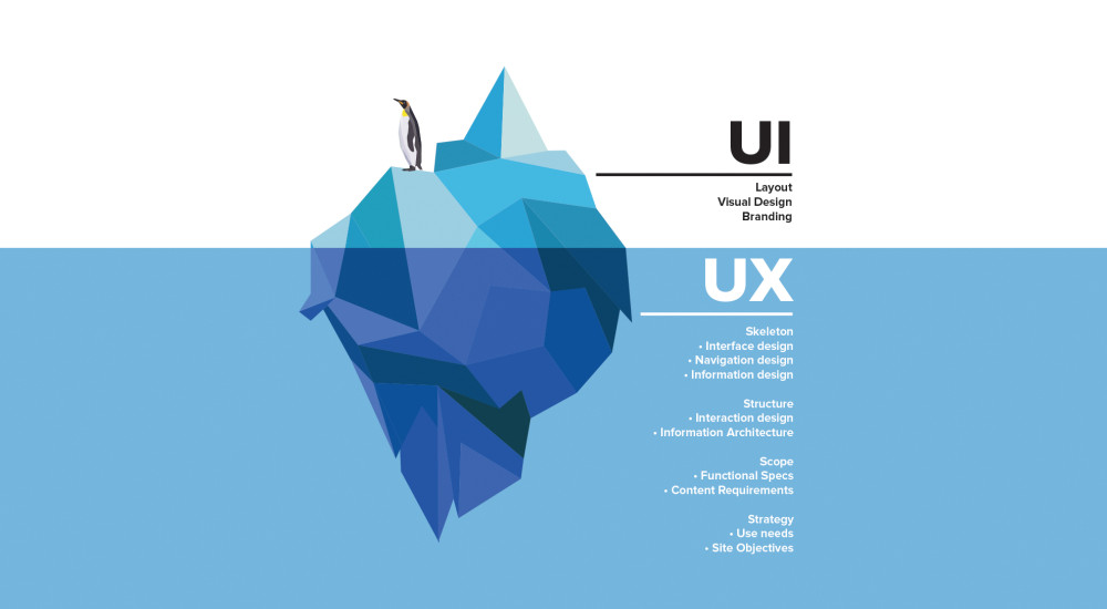 How Important is UI/UX in the Modern Digital World?