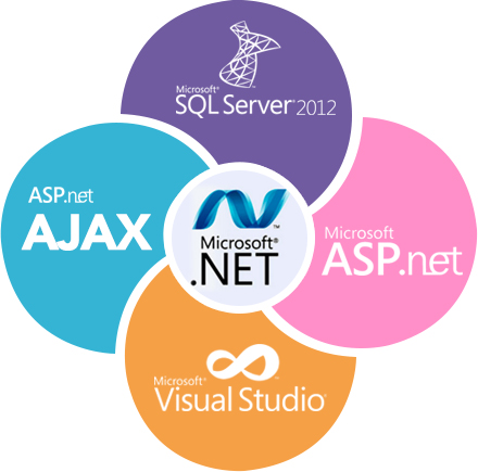 ASP Net Development